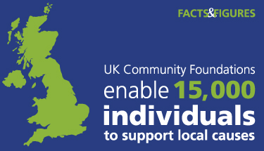 Illustration showing that UK community foundations enable 15,000 individuals to support local causes