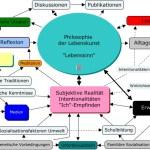philosophie - Concept Map