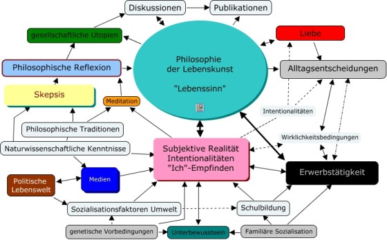 philosophie - Concept Map