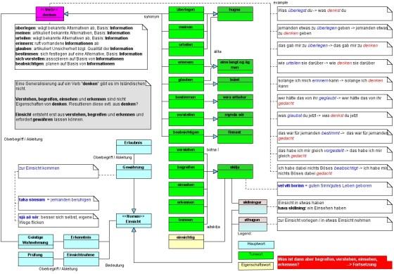 """Analysebaum zum semantischen Feld """"denken - begreifen"""""""