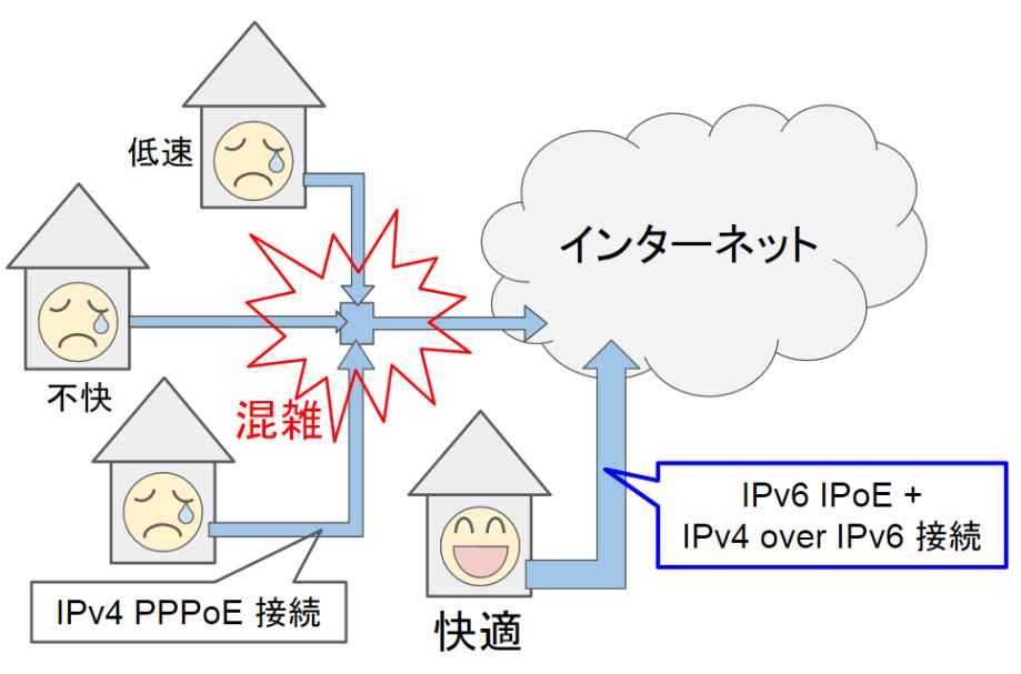 IPv6 IPoE + IPv4 over IPv6 接続