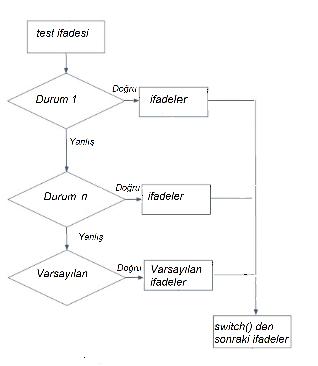 switch() Akış Şeması