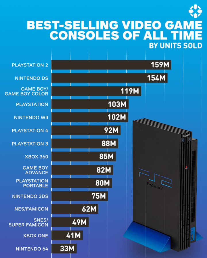 Best Selling Console 2019 Top 15 Best Selling Video Game Consoles of All Time – GameUP24