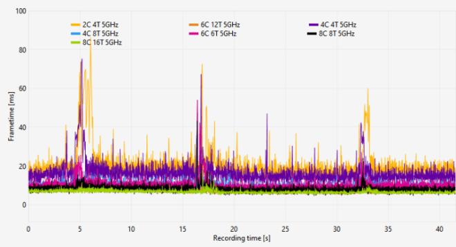 cpu_core_scaling_frametimes-720x389 Horizon Zero Dawn PC Port Analysis   IGN