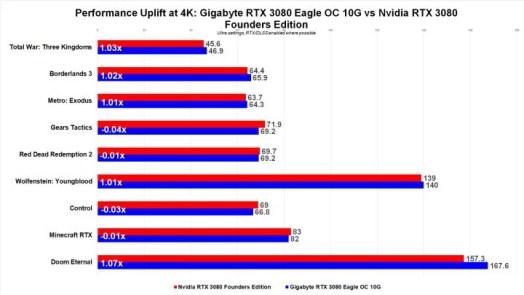 Gigabyte RTX 3080 Eagle OC 10G Review 5