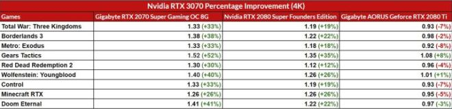 4K-Percentage-Improvement-720x173 Nvidia GeForce RTX 3070 Founders Edition Review | IGN