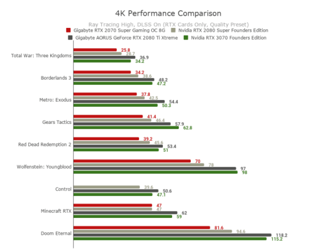 4K-Performance-Comparison--720x539 Nvidia GeForce RTX 3070 Founders Edition Review | IGN
