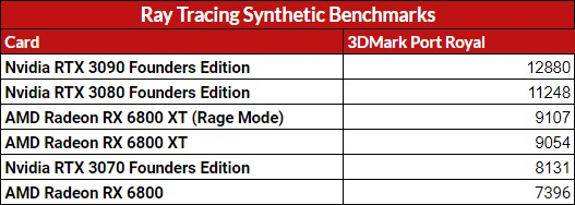 Ray-Tracing-Synthetics-Score AMD Radeon RX 6800 Graphics Card Review | IGN