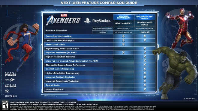 avengers-ps5 Marvel's Avengers: PS5 Version Improvements Detailed | IGN