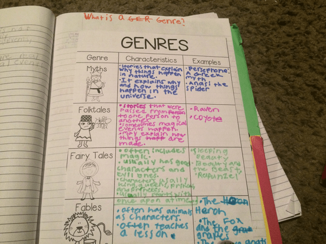 ELA Interactive Notebooks: Genres