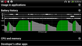 While in 2G, less battery was used. Green means charging.
