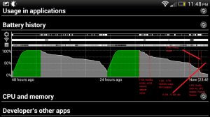 HTC One S Battery Usage after the work-around