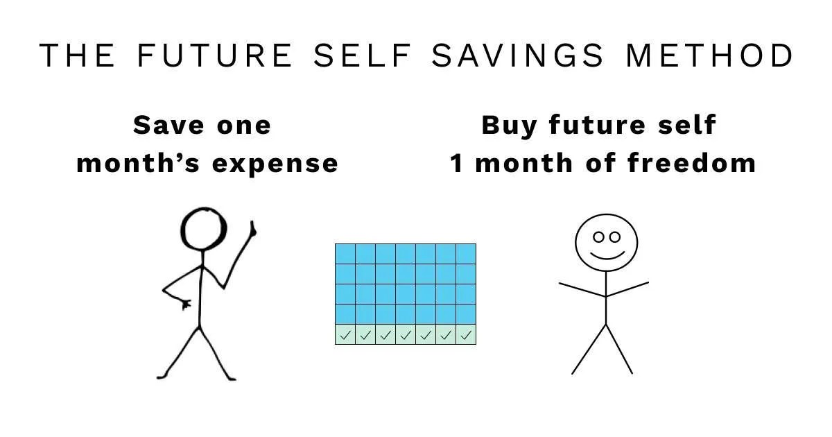 future-self-savings-method-how-to-budget-emergency-fund-retirement