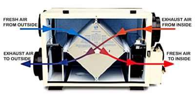 Heat Recovery Ventilator HRV cleaning