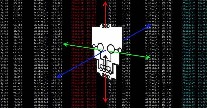 Accelerometer Gyroscope angle Raspberry