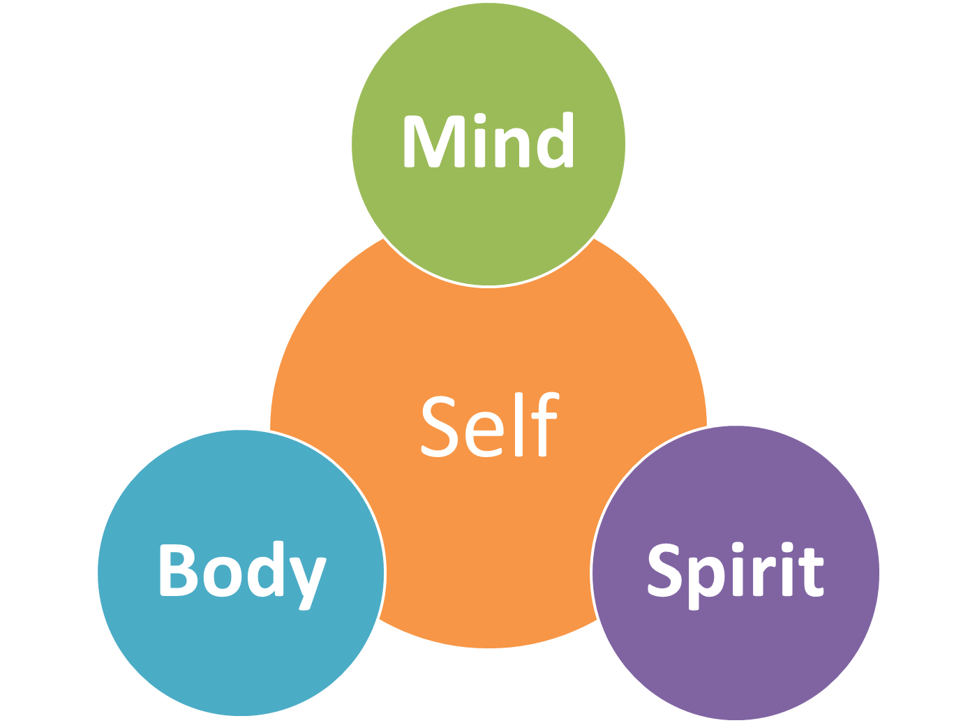 Mind Body And Spirit Finding The Balance