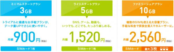 IIJmioのデータ通信専用SIMのプランの料金紹介画像