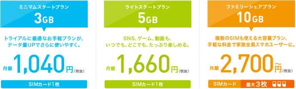 IIJmioのSMS機能付きSIMのプランの料金紹介画像