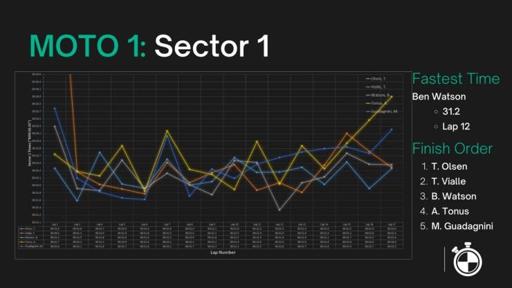 Moto 1 -> Sector 1