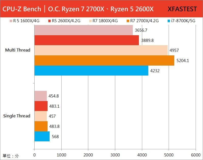 [轉載] AMD Ryzen 7 2700X 與 R5 2600X 處理器測試報告 - 電腦資訊轉貼 - 電腦領域 HKEPC Hardware - 全港 No.1 PC討論區