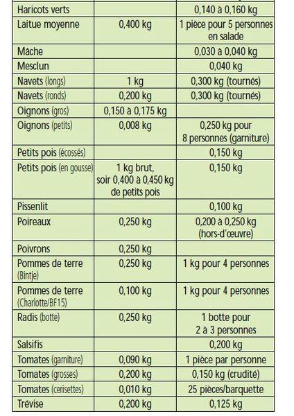 legumes 3