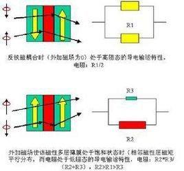 巨磁阻效應_360百科