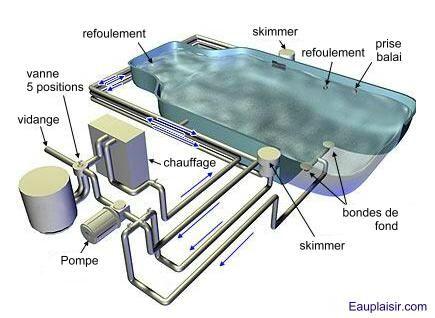 Les éléments clés d'une piscine - La piscine de Caro