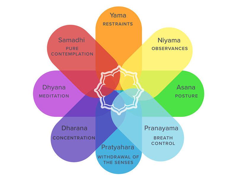 Les 8 pétales du yoga