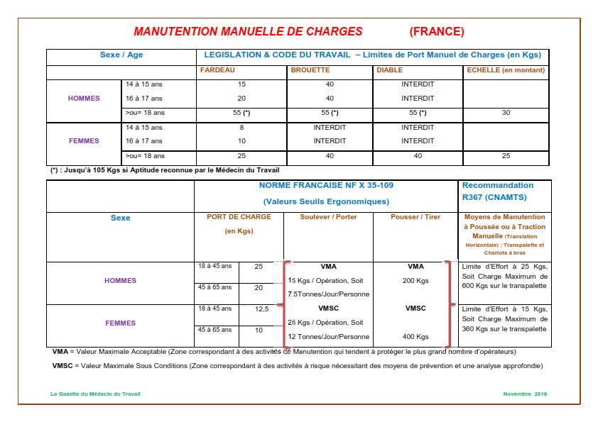 manutention manuelle de charges