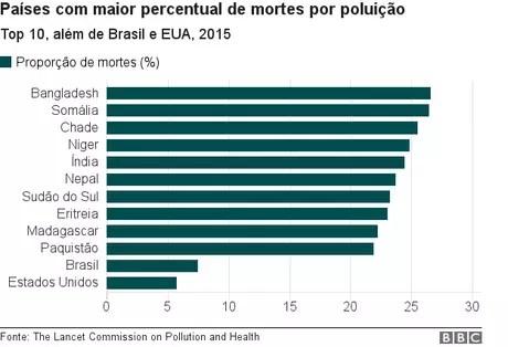 Gráfico mostra dez países com maior proporção de mortes por poluição