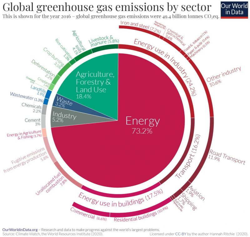 Road Transport Decarbonisation in context