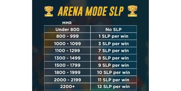 Arena Mode SLP