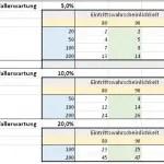 Anzahl Ausgefallener Kredite 5-20%