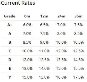 Linked Finance Ratings