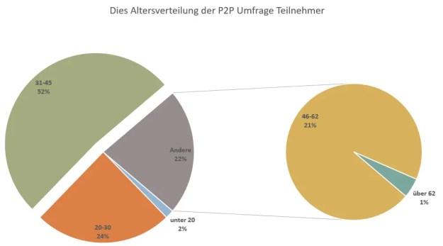 P2P Umfrage Teilnehmer Alter