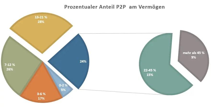 P2P Umfrage Prozentuale Verteilung Vermögen