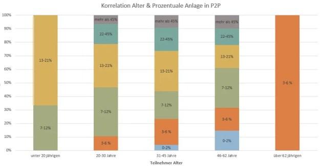 P2P Umfrage Korrelation Alter mit Wie viel Prozent deines Vermögens investierst du in P2P?