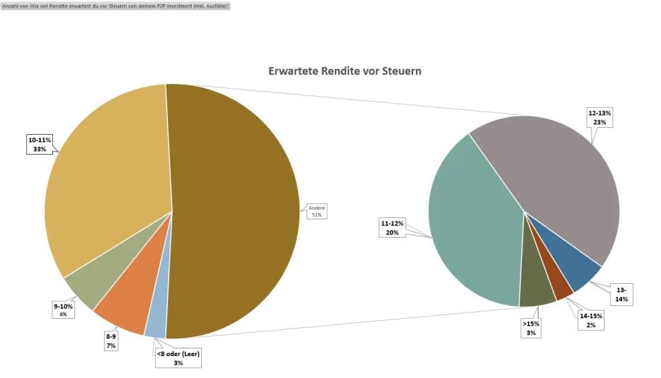 P2P Umfrage Die Renditeerwartung vor Steuern
