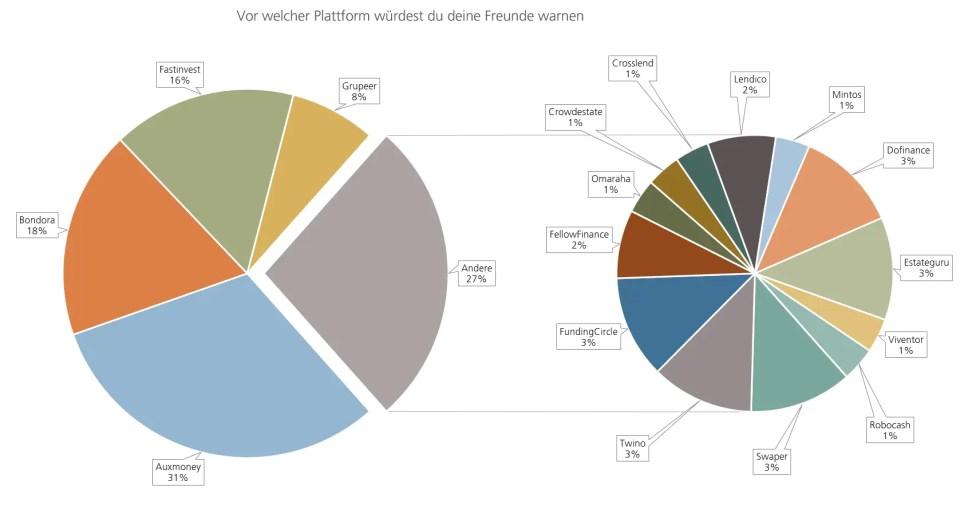 P2P Umfrage Vor welcher Plattform würdest du deine Freunde warnen?