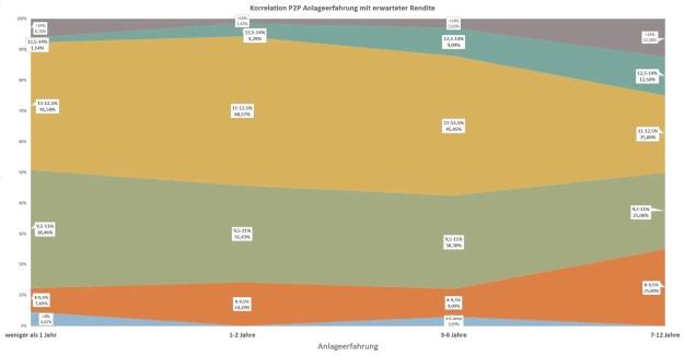 P2P Umfrage Korrelation Renditeerwartung vor Steuern mit Anlageerfahrung in P2P