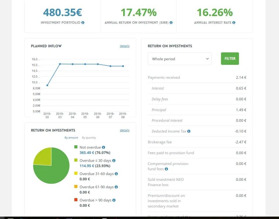 Neo Finance Übersicht