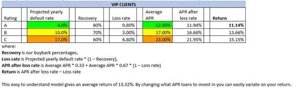 Renditeerwartung von Neo Finance bereit gestellt