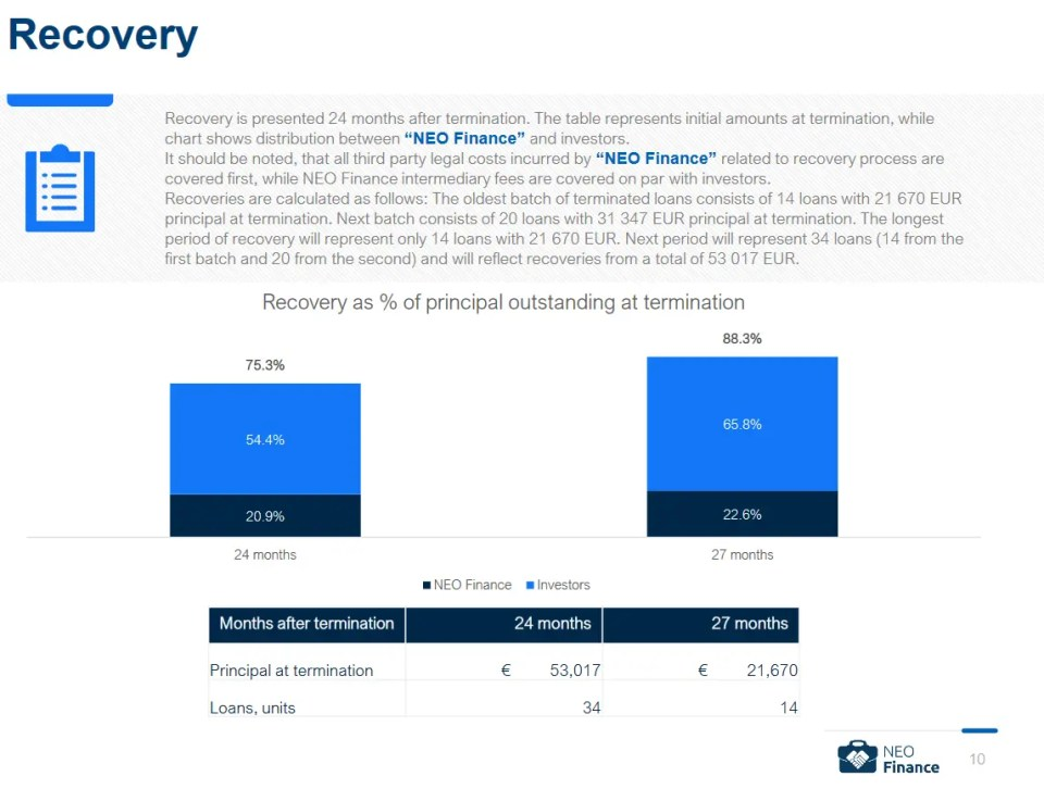 Neo Finance Recovery Rate