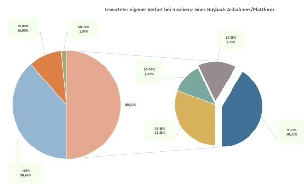 P2P Umfrageauswertung - Die Buyback Verlust Erwartung feiner aufgeschlüsselt, wie viel muss ich abschreiben?