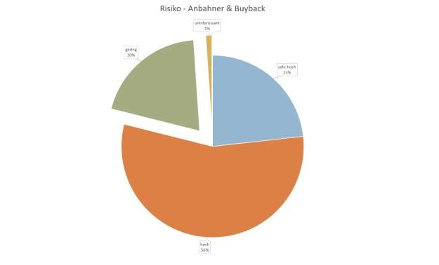 P2P Umfrageauswertung - Das Risiko durch eine Ausfall eines Buyback Anbahners