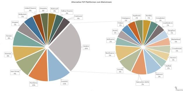 P2P Umfrageauswertung - Abseits des P2P Mainstream - Die Geheimtipps?