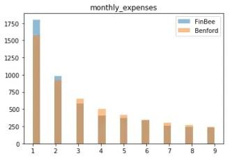 Auch die monatlichen Ausgabender Finbee KN folgen Benford