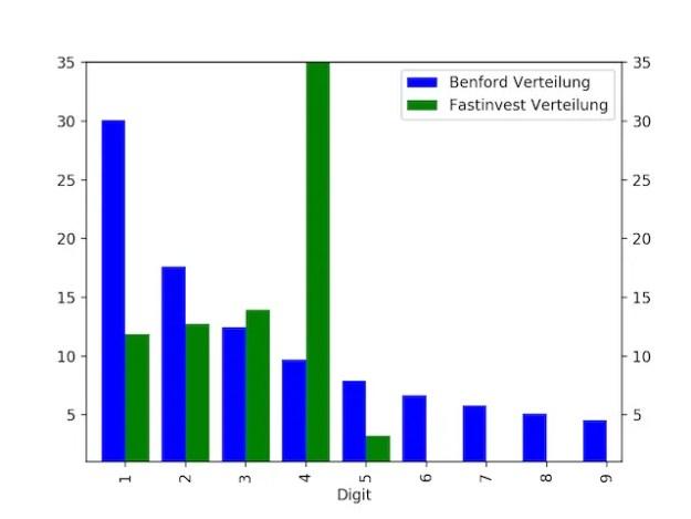 Die Benford Analyse des Fast Invest Portfolios