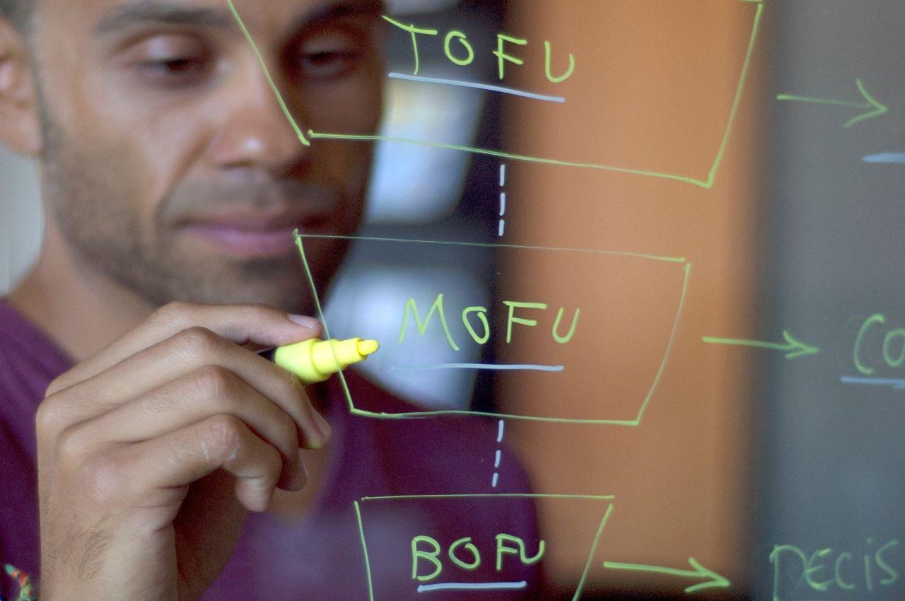 unnel Management TOFU, MOFU, BOFU 2