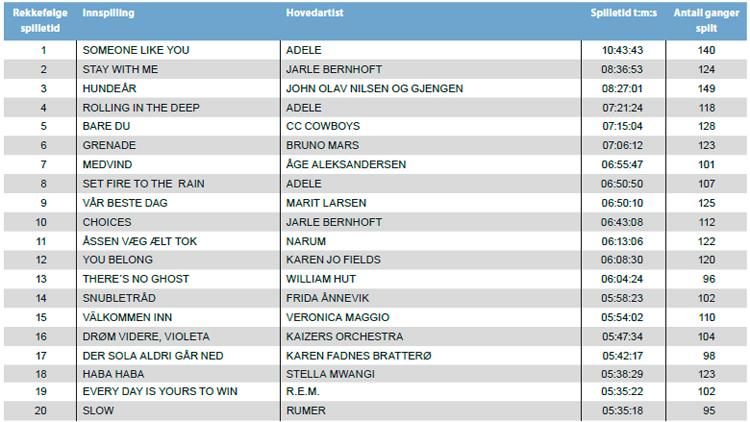 20 mest spilte låtene i P1 i 2011. Kilde: Gramo.